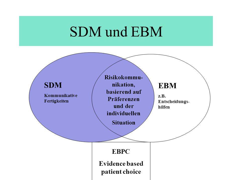SDM und EBM SDM Kommunikative Fertigkeiten EBM z.B. Entscheidungs- hilfen Risikokommu- nikation, basierend auf Präferenzen und der individuellen Situa