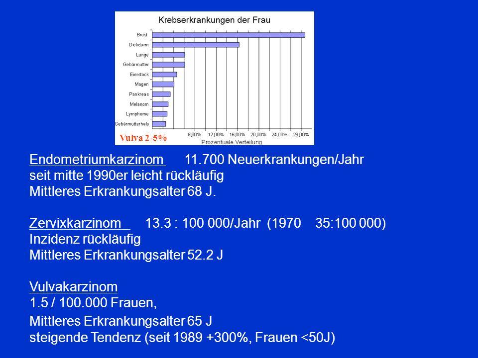 Endometriumkarzinom 11.700 Neuerkrankungen/Jahr seit mitte 1990er leicht rückläufig Mittleres Erkrankungsalter 68 J. Zervixkarzinom 13.3 : 100 000/Jah