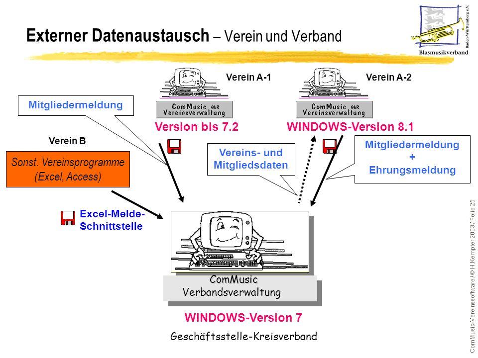 ComMusic-Vereinssoftware / © H.Kempter 2003 / Folie 25 Externer Datenaustausch – Verein und Verband Verein A-2 Verein B ComMusic Verbandsverwaltung Ge