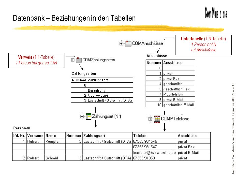 Reporter – ComMusic-Vereinssoftware / © H.Kempter 2003 / Folie 19 Datenbank – Beziehungen in den Tabellen Verweis (1:1-Tabelle) 1 Person hat genau 1 A