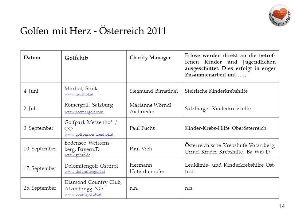 13 Golfen mit Herz - Liechtenstein / Schweiz 2011 DatumGolfclubCharity Manager Erlöse werden direkt an die betrof- fenen Kinder und Jugendlichen ausge- schüttet.