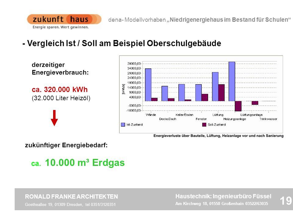 - Vergleich Ist / Soll am Beispiel Oberschulgebäude zukünftiger Energiebedarf: ca. 10.000 m³ Erdgas derzeitiger Energieverbrauch: ca. 320.000 kWh (32.