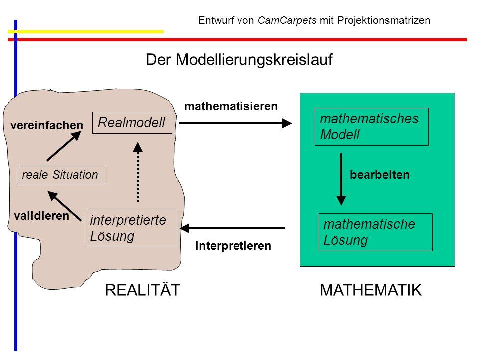 Entwurf von CamCarpets mit Projektionsmatrizen Der Modellierungskreislauf Realmodell mathematisches Modell mathematische Lösung interpretierte Lösung