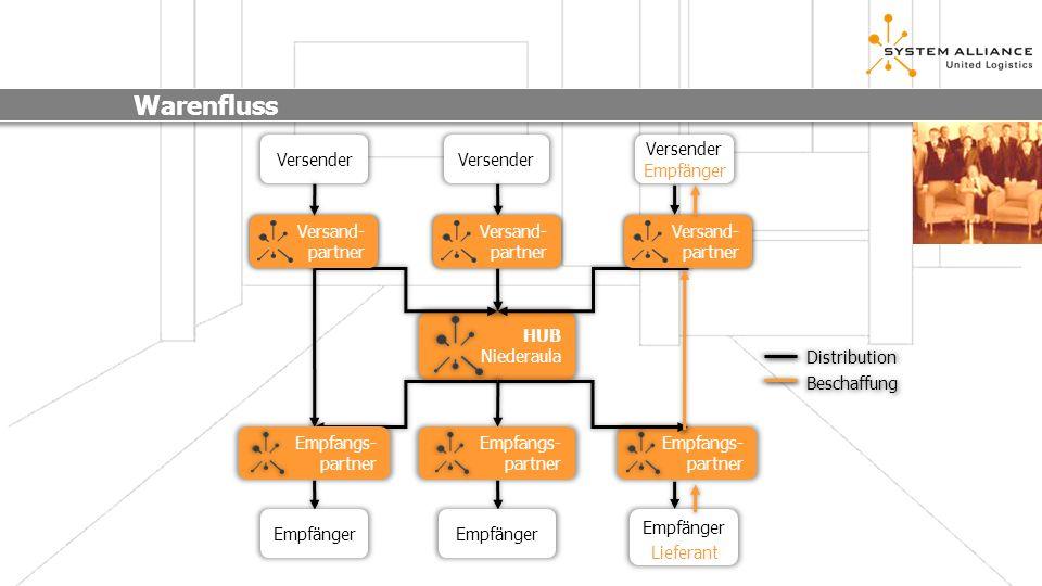 Menüführung CIM.online pro Menüpunkt Colli- Informationen Unter diesem Menüpunkt erhalten Sie Informationen über die Scannung der einzelnen Packstücke.