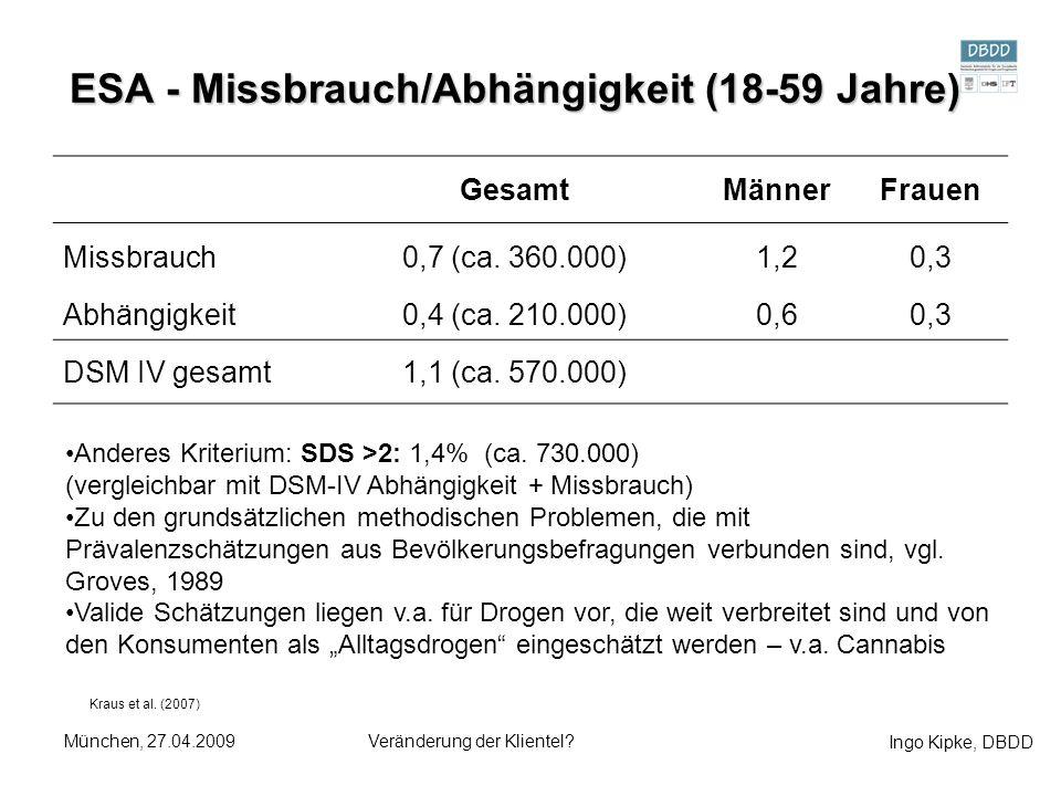 Ingo Kipke, DBDD München, 27.04.2009Veränderung der Klientel? ESA - Missbrauch/Abhängigkeit (18-59 Jahre) Kraus et al. (2007) GesamtMännerFrauen Missb