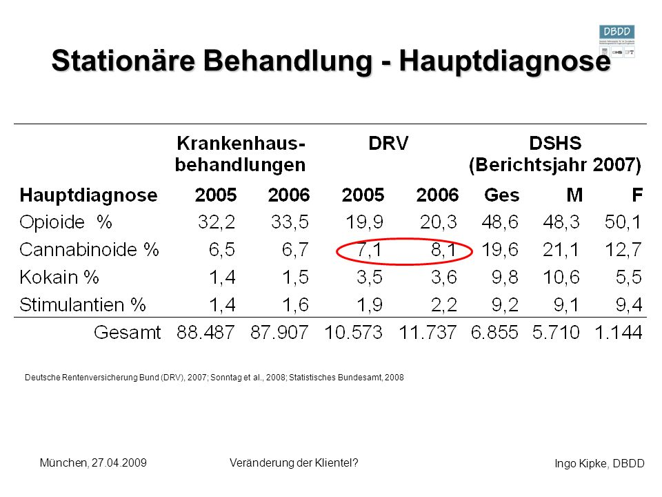Ingo Kipke, DBDD München, 27.04.2009Veränderung der Klientel? Stationäre Behandlung - Hauptdiagnose Deutsche Rentenversicherung Bund (DRV), 2007; Sonn