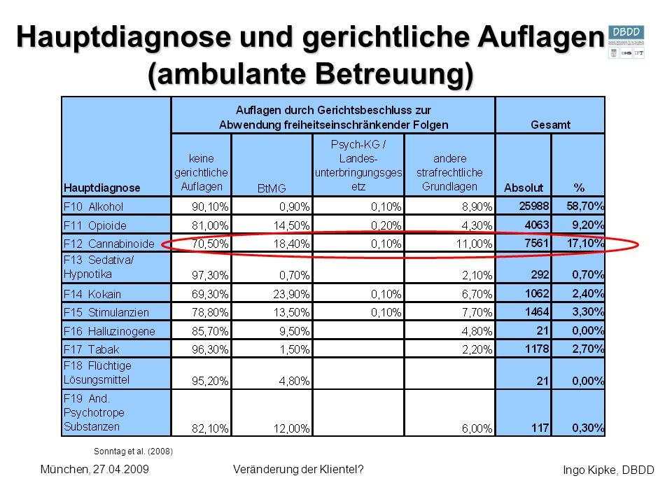 Ingo Kipke, DBDD München, 27.04.2009Veränderung der Klientel? Hauptdiagnose und gerichtliche Auflagen (ambulante Betreuung) Sonntag et al. (2008)