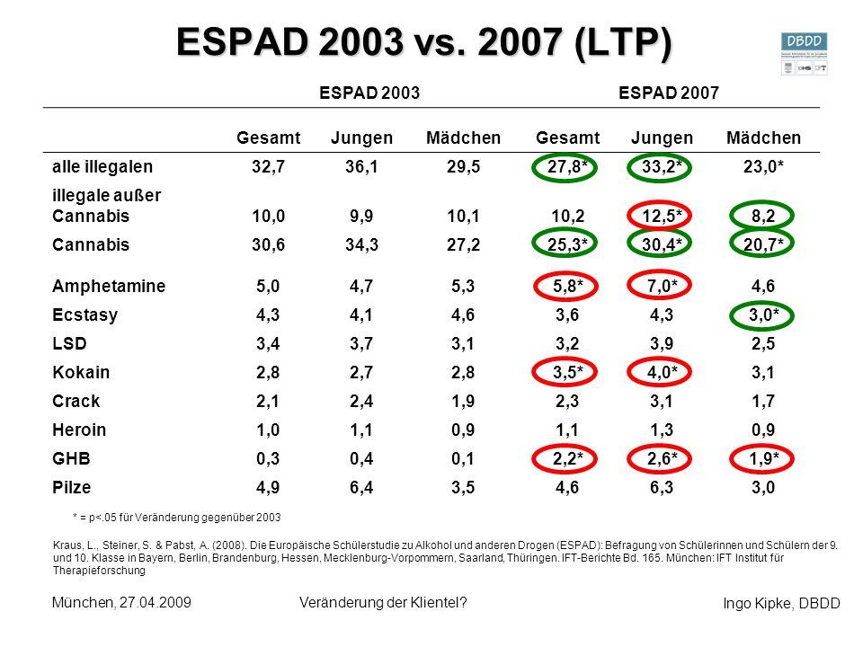 Ingo Kipke, DBDD München, 27.04.2009Veränderung der Klientel? ESPAD 2003 vs. 2007 (LTP) ESPAD 2003ESPAD 2007 GesamtJungenMädchenGesamtJungenMädchen al