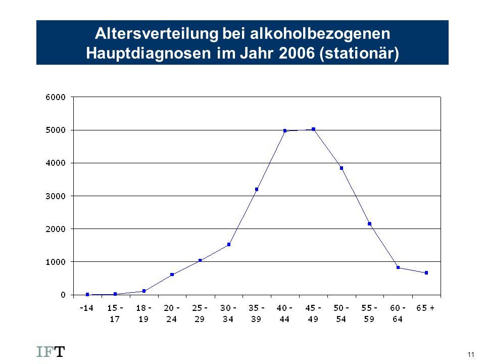 11 Altersverteilung bei alkoholbezogenen Hauptdiagnosen im Jahr 2006 (stationär)