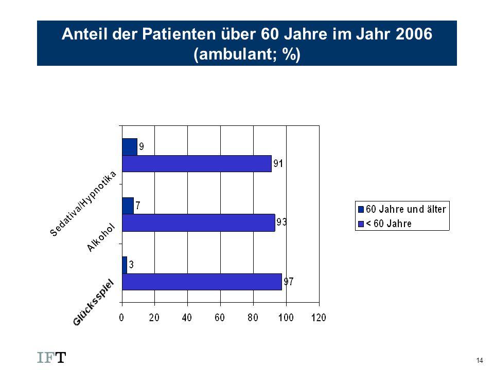 14 Anteil der Patienten über 60 Jahre im Jahr 2006 (ambulant; %)
