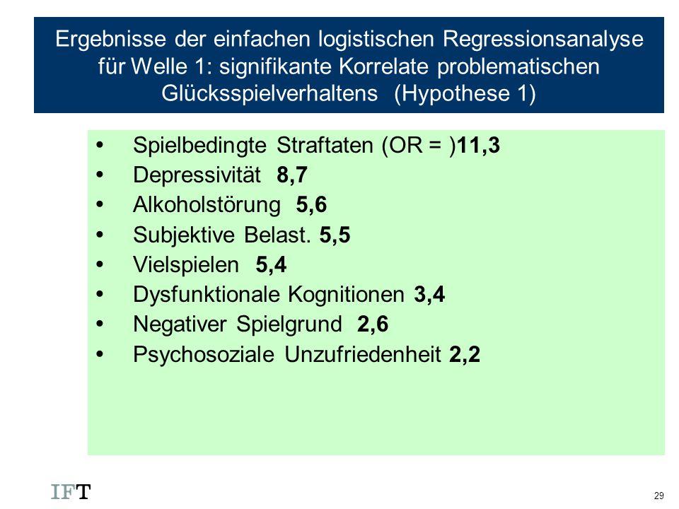 29 Ergebnisse der einfachen logistischen Regressionsanalyse für Welle 1: signifikante Korrelate problematischen Glücksspielverhaltens (Hypothese 1) Sp