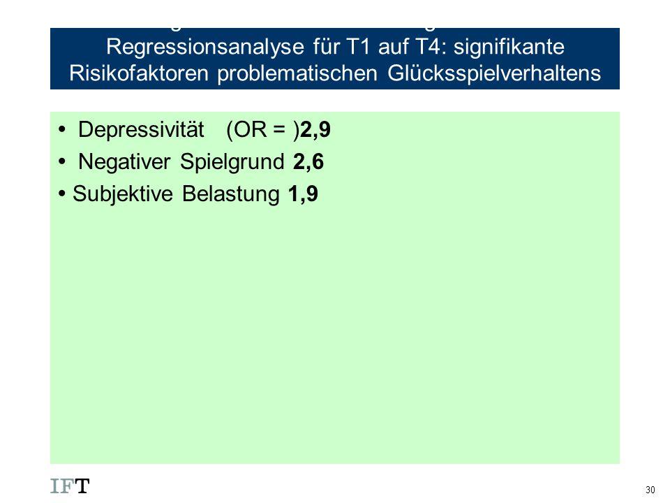 30 Ergebnisse der einfachen logistischen Regressionsanalyse für T1 auf T4: signifikante Risikofaktoren problematischen Glücksspielverhaltens (Hypothes