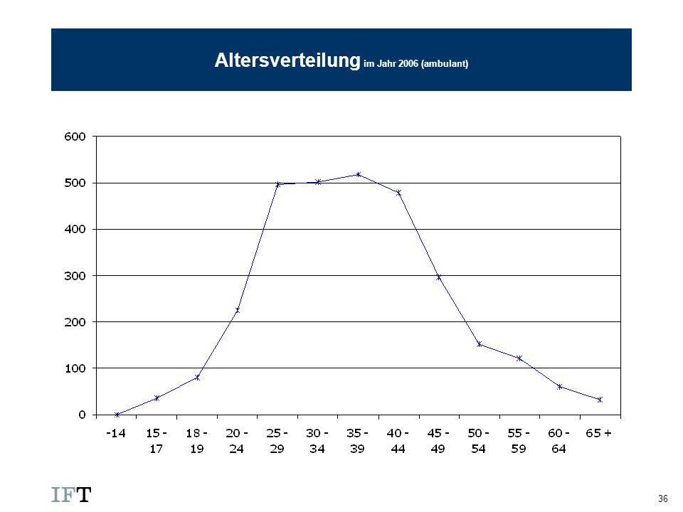 36 Altersverteilung im Jahr 2006 (ambulant)