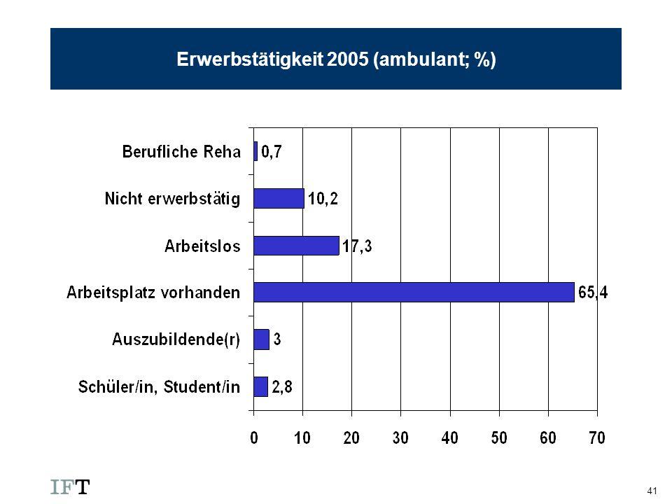 41 Erwerbstätigkeit 2005 (ambulant; %)