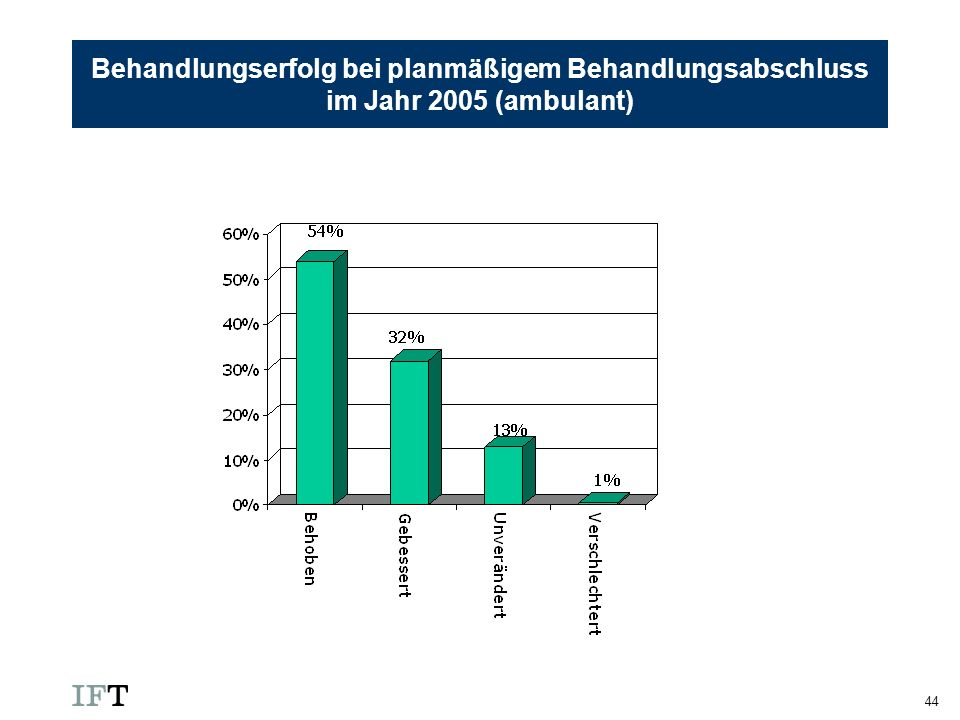 44 Behandlungserfolg bei planmäßigem Behandlungsabschluss im Jahr 2005 (ambulant)