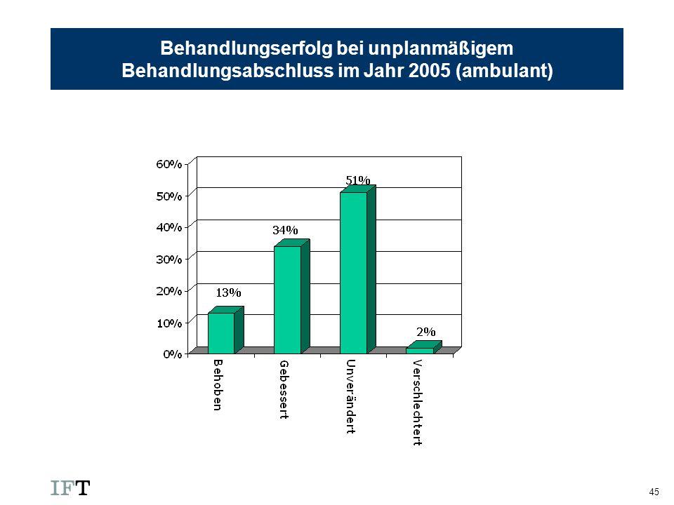 45 Behandlungserfolg bei unplanmäßigem Behandlungsabschluss im Jahr 2005 (ambulant)