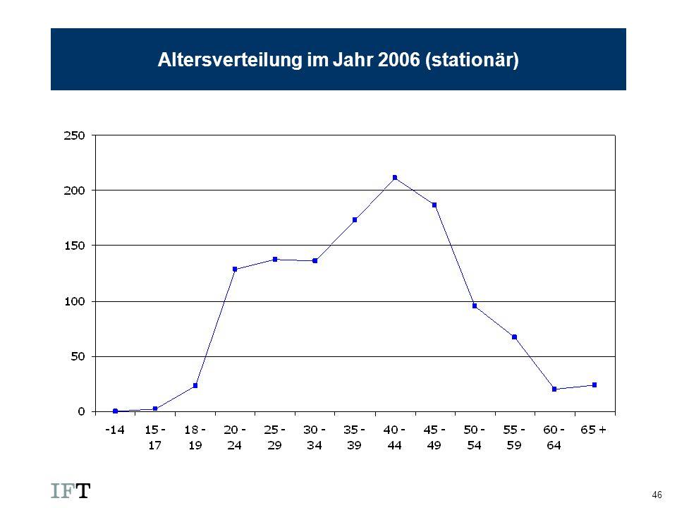 46 Altersverteilung im Jahr 2006 (stationär)