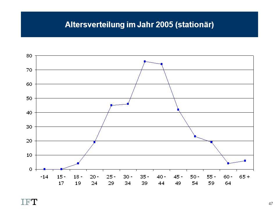 47 Altersverteilung im Jahr 2005 (stationär)
