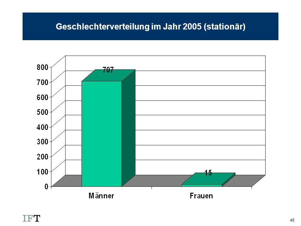 48 Geschlechterverteilung im Jahr 2005 (stationär)