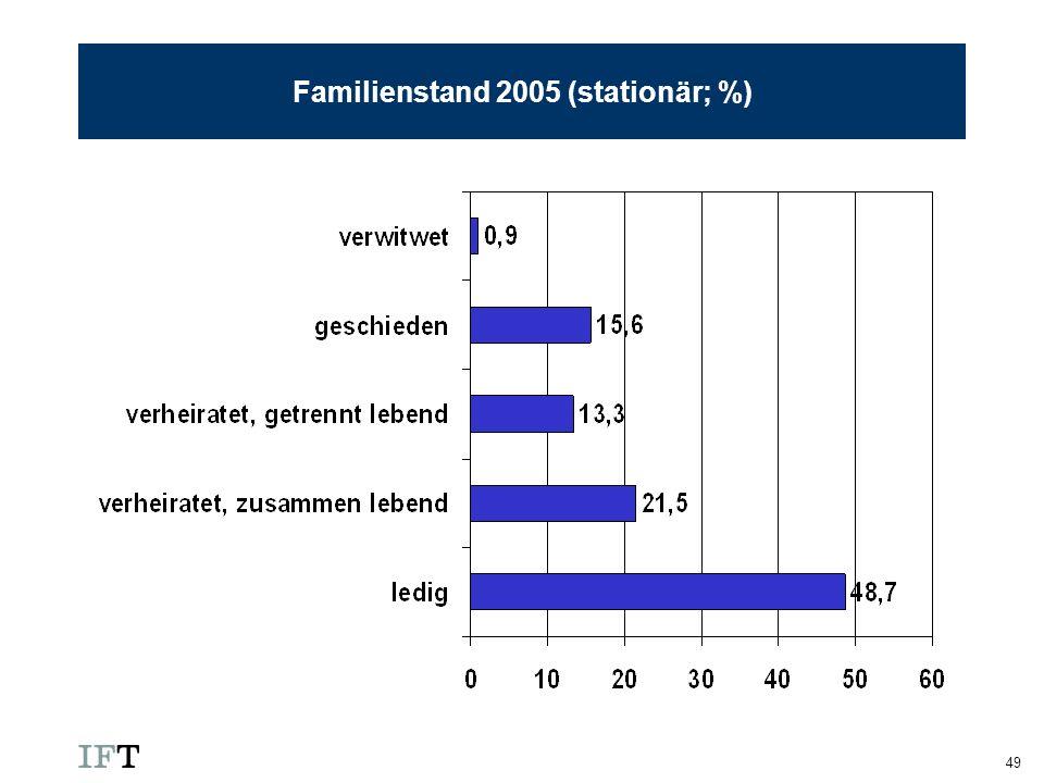 49 Familienstand 2005 (stationär; %)