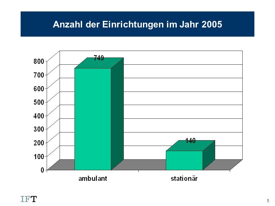 5 Anzahl der Einrichtungen im Jahr 2005