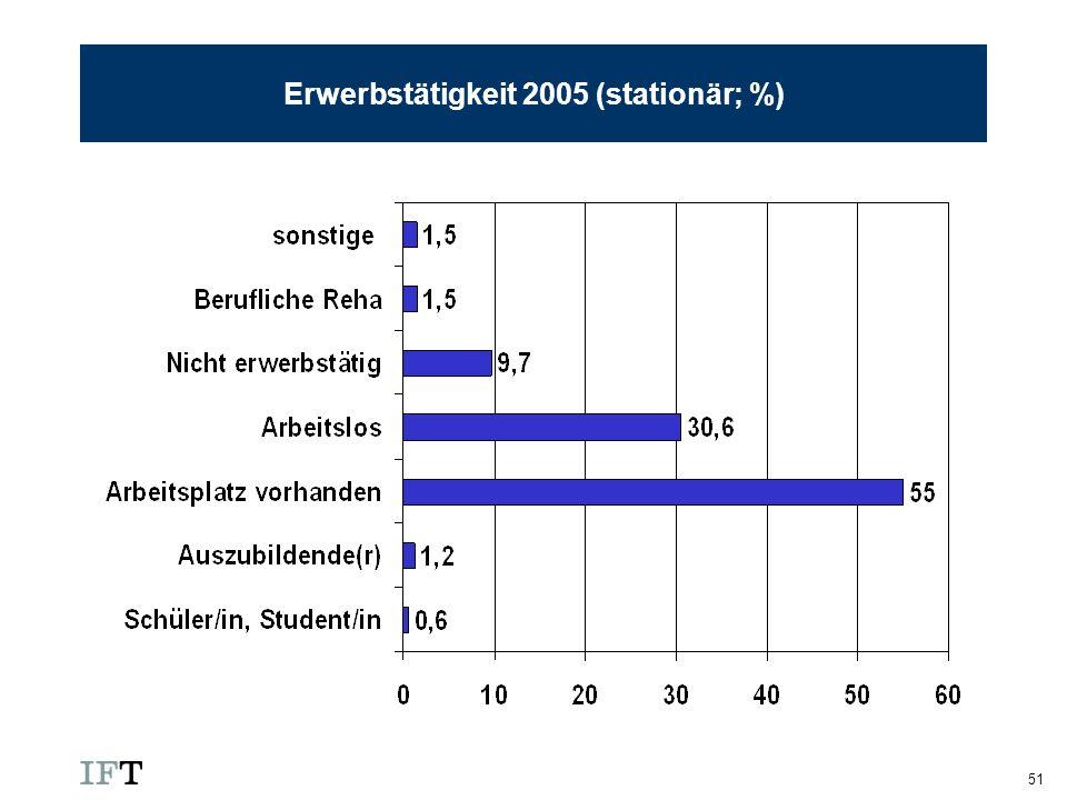 51 Erwerbstätigkeit 2005 (stationär; %)