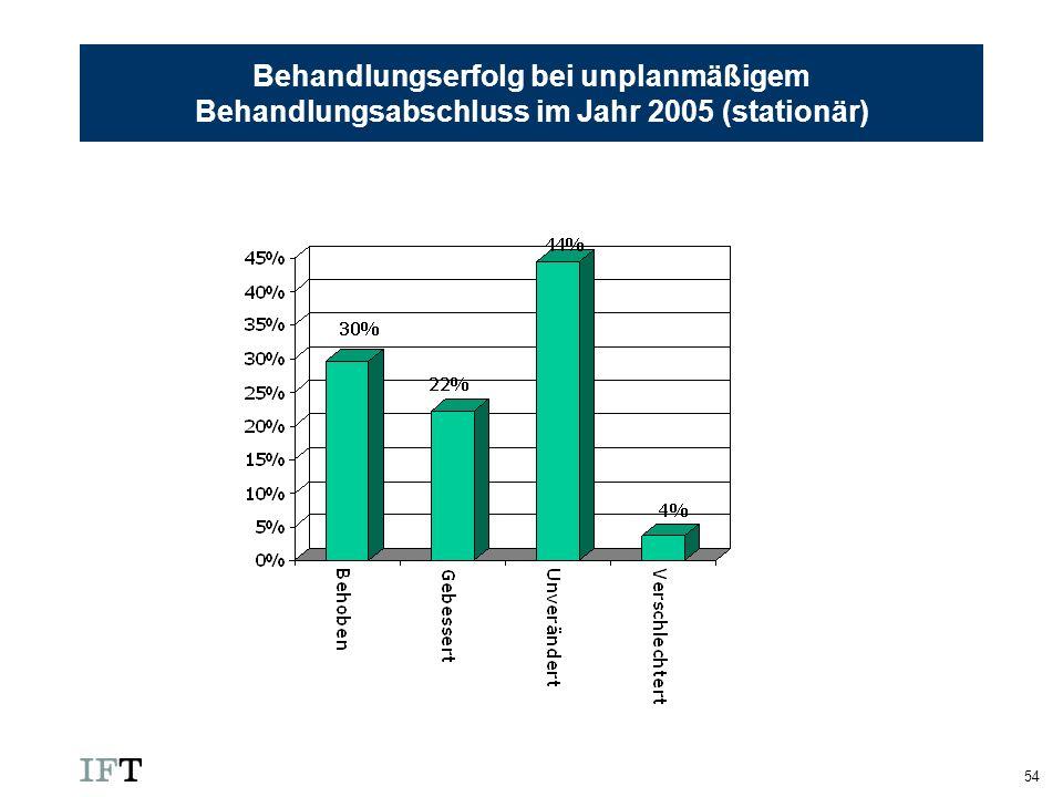 54 Behandlungserfolg bei unplanmäßigem Behandlungsabschluss im Jahr 2005 (stationär)