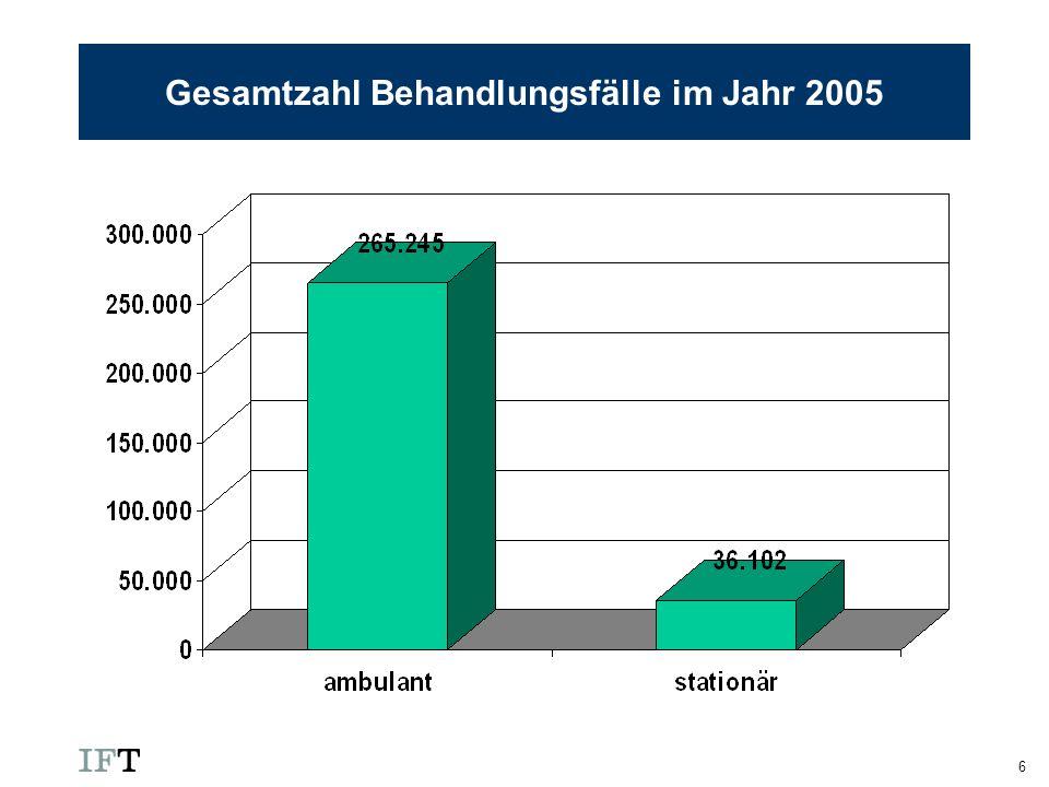7 Altersverteilung bei medikamentenbezogenen Hauptdiagnosen im Jahr 2006 (ambulant)