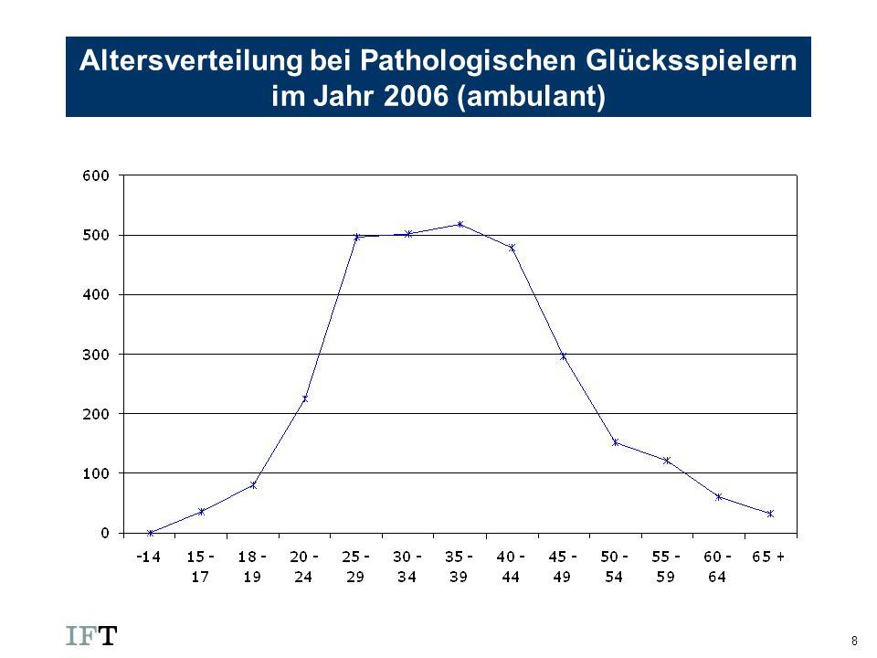 8 Altersverteilung bei Pathologischen Glücksspielern im Jahr 2006 (ambulant)