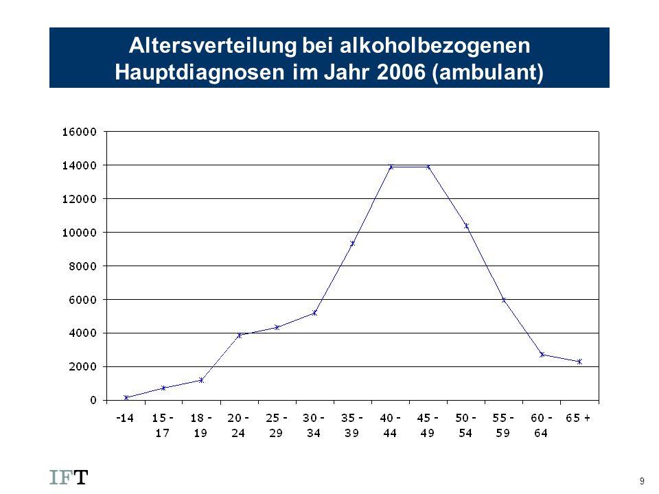 10 Altersverteilung bei Pathologischen Glücksspielern im Jahr 2006 (stationär)