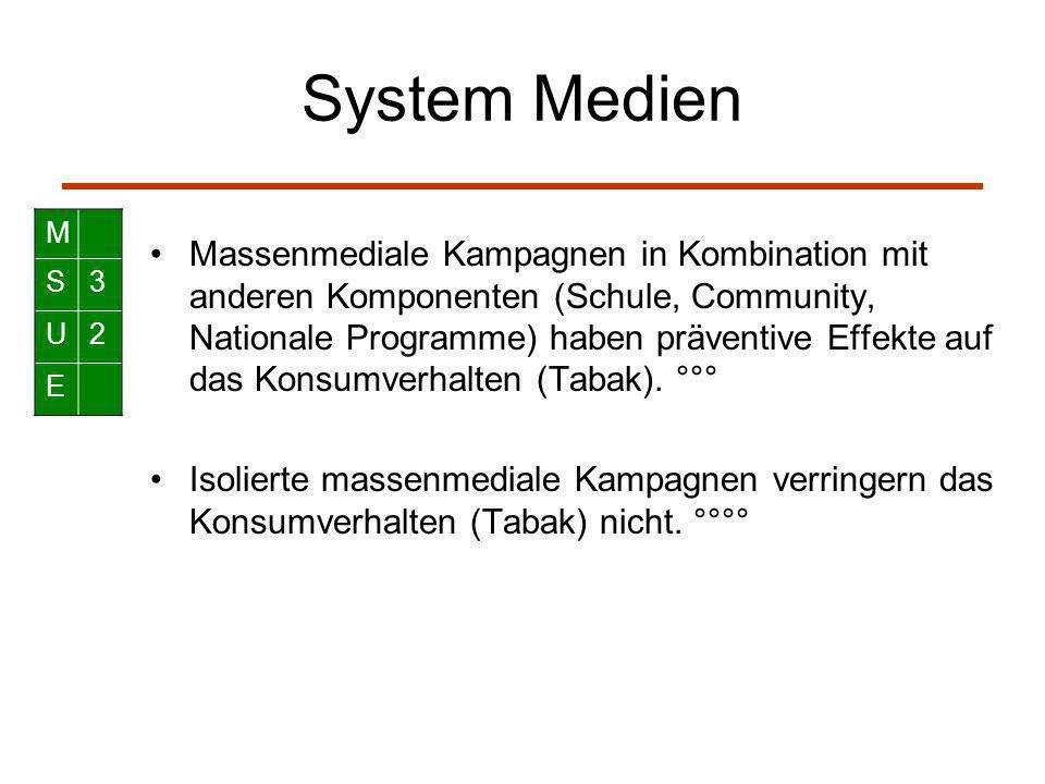 System Medien Massenmediale Kampagnen in Kombination mit anderen Komponenten (Schule, Community, Nationale Programme) haben präventive Effekte auf das Konsumverhalten (Tabak).