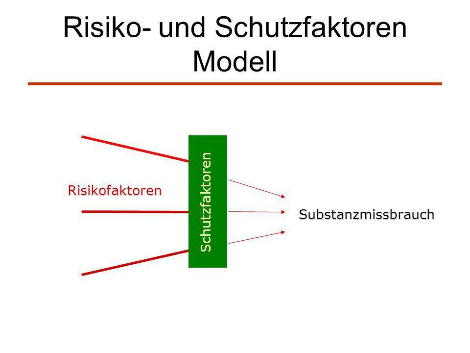Risiko- und Schutzfaktoren Modell Schutzfaktoren Risikofaktoren Substanzmissbrauch