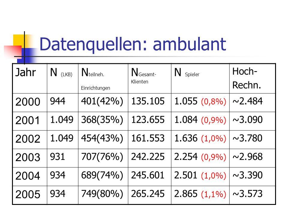 Datenquellen: ambulant JahrN (LKB) N teilneh. Einrichtungen N Gesamt- Klienten N Spieler Hoch- Rechn. 2000 944401(42%)135.1051.055 (0,8%) ~2.484 2001