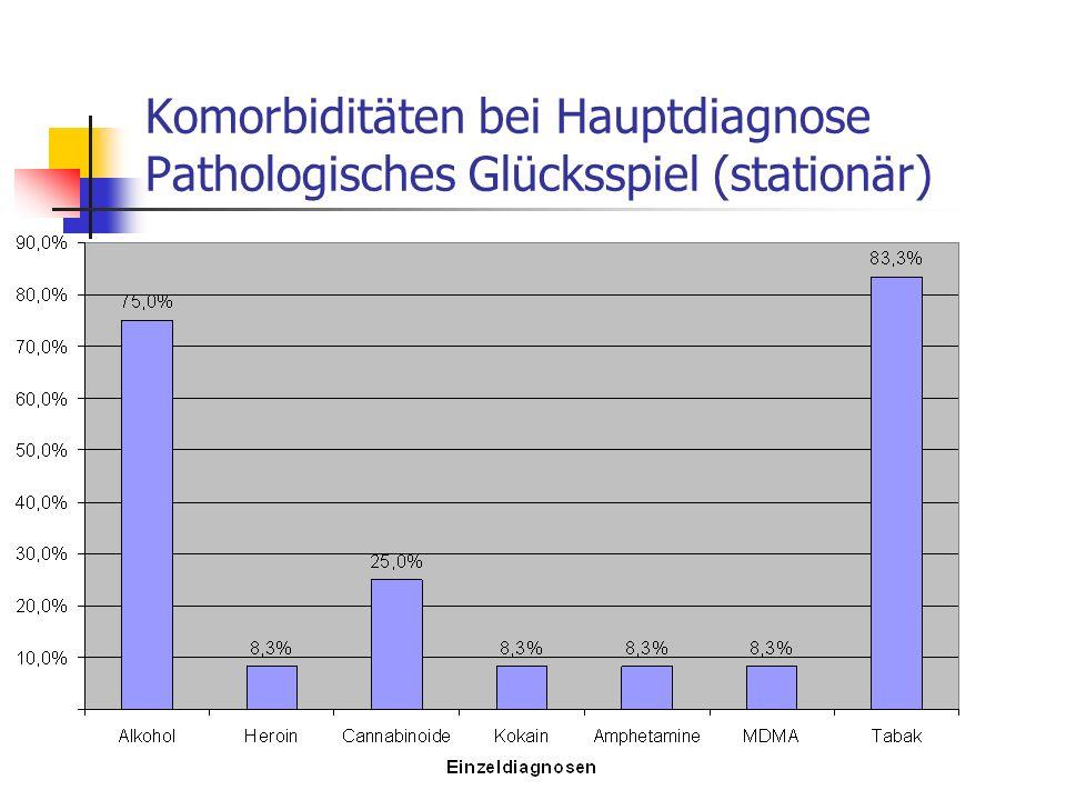 Komorbiditäten bei Hauptdiagnose Pathologisches Glücksspiel (stationär)