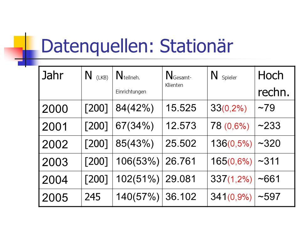 Datenquellen: Stationär JahrN (LKB) N teilneh. Einrichtungen N Gesamt- Klienten N Spieler Hoch rechn. 2000 [200] 84(42%)15.52533 (0,2%) ~79 2001 [200]