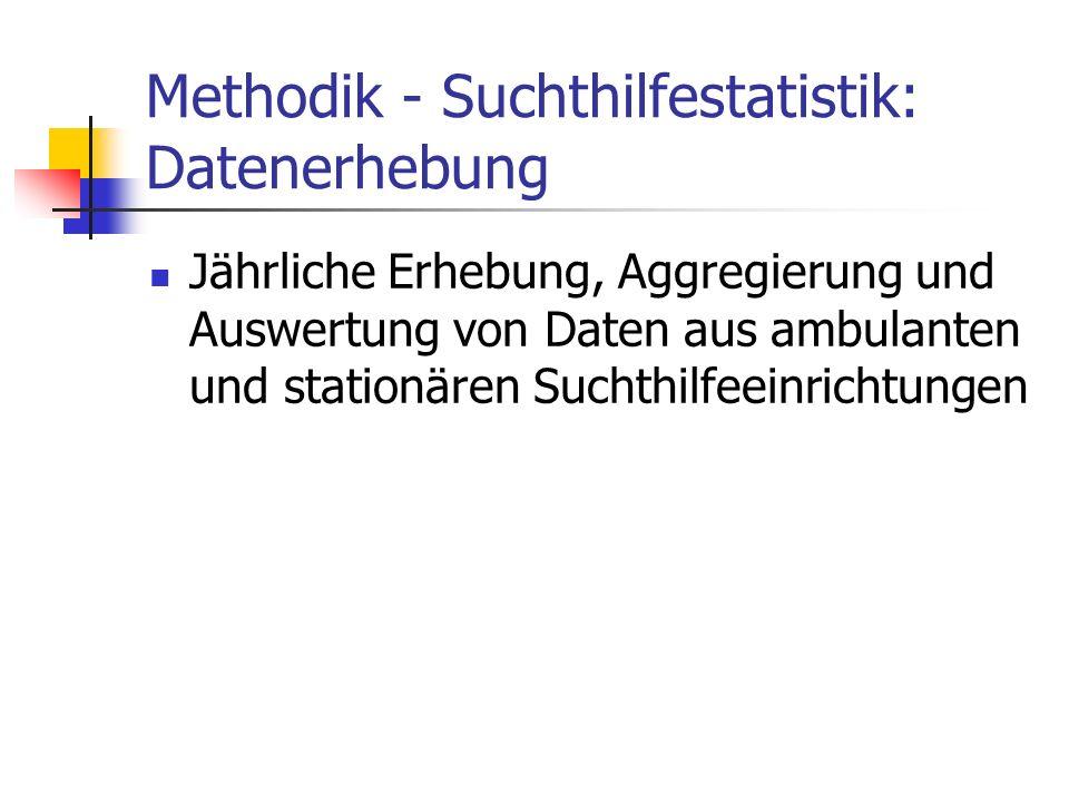 Methodik: Daten der Suchthilfestatistik 2000 bis 2005 Ambulante Diagnosedaten: Bezugsgruppe der Zugänge Stationäre Diagnosedaten: für 2000 und 2001 Bezugsgruppe der Zugänge, seit 2002 für die Gruppe der Beender ausgewertet.