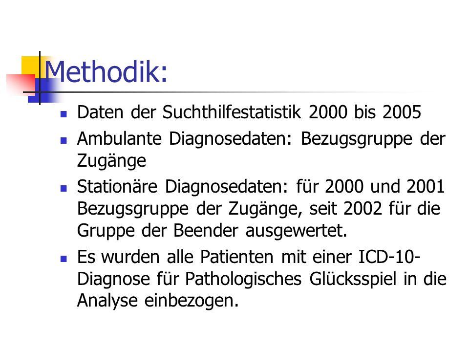 Methodik: Daten der Suchthilfestatistik 2000 bis 2005 Ambulante Diagnosedaten: Bezugsgruppe der Zugänge Stationäre Diagnosedaten: für 2000 und 2001 Be