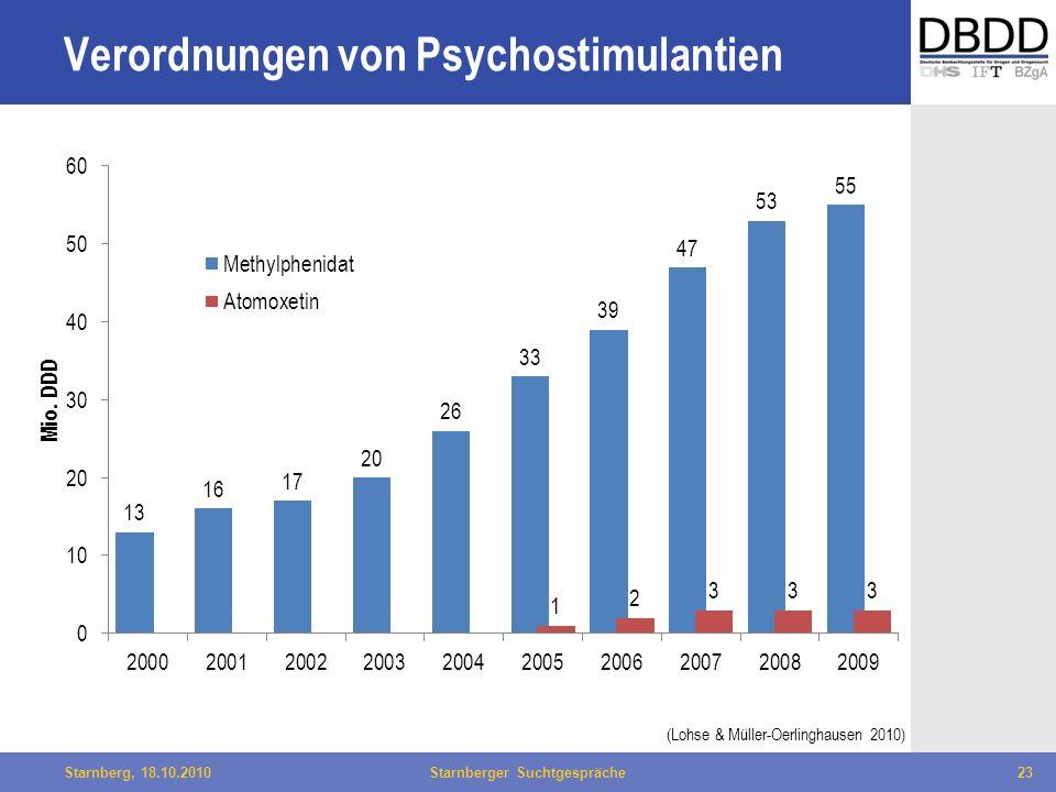 Bielefeld, 29.04.2010Fachtag Qualität des LWL23Starnberg, 18.10.2010Starnberger Suchtgespräche23 (Lohse & Müller-Oerlinghausen 2010) Verordnungen von