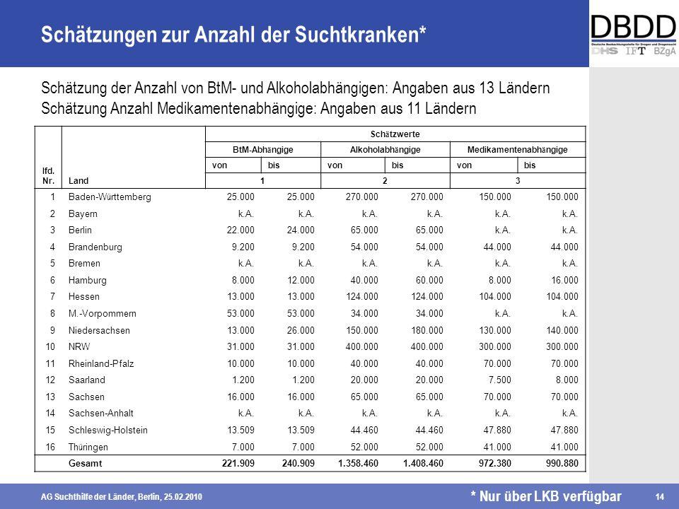 AG Suchthilfe der Länder, Berlin, 25.02.201014 Schätzungen zur Anzahl der Suchtkranken* lfd. Nr.Land Sch ä tzwerte BtM-Abh ä ngigeAlkoholabh ä ngigeMe