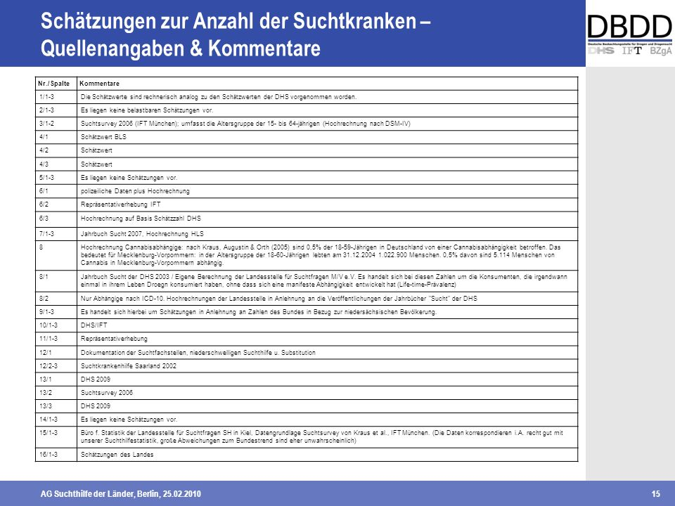 AG Suchthilfe der Länder, Berlin, 25.02.201015 Schätzungen zur Anzahl der Suchtkranken – Quellenangaben & Kommentare Nr./SpalteKommentare 1/1-3 Die Sc