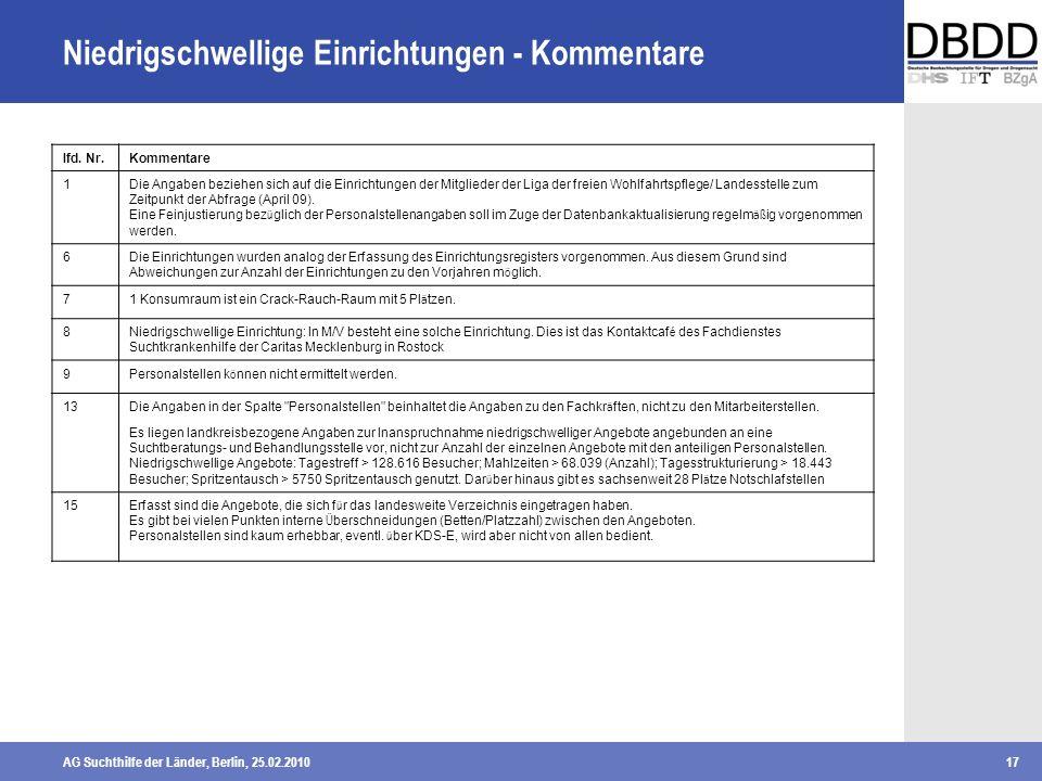 AG Suchthilfe der Länder, Berlin, 25.02.201017 Niedrigschwellige Einrichtungen - Kommentare lfd. Nr. Kommentare 1Die Angaben beziehen sich auf die Ein