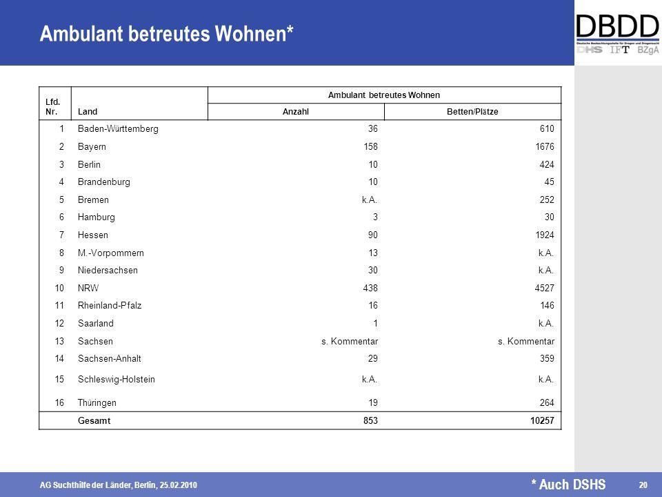 AG Suchthilfe der Länder, Berlin, 25.02.201020 Ambulant betreutes Wohnen* Lfd. Nr.Land Ambulant betreutes Wohnen Anzahl Betten/Pl ä tze 1 Baden-W ü rt