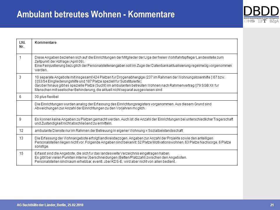 AG Suchthilfe der Länder, Berlin, 25.02.201021 Ambulant betreutes Wohnen - Kommentare Lfd. Nr. Kommentare 1Diese Angaben beziehen sich auf die Einrich