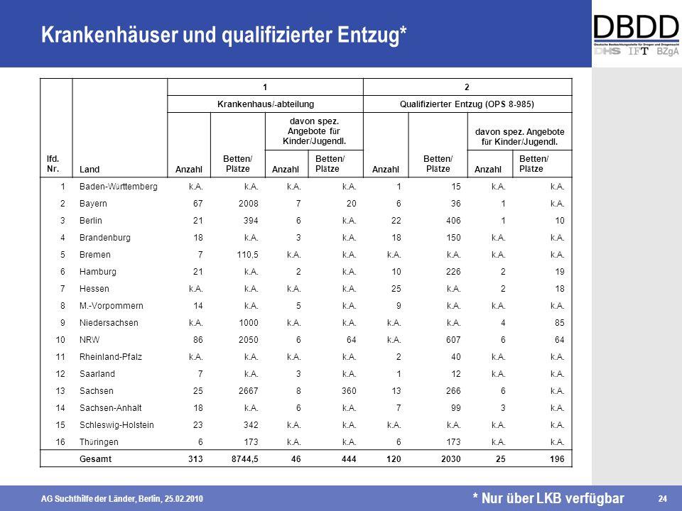 AG Suchthilfe der Länder, Berlin, 25.02.201024 Krankenhäuser und qualifizierter Entzug* lfd. Nr.Land 12 Krankenhaus/-abteilungQualifizierter Entzug (O