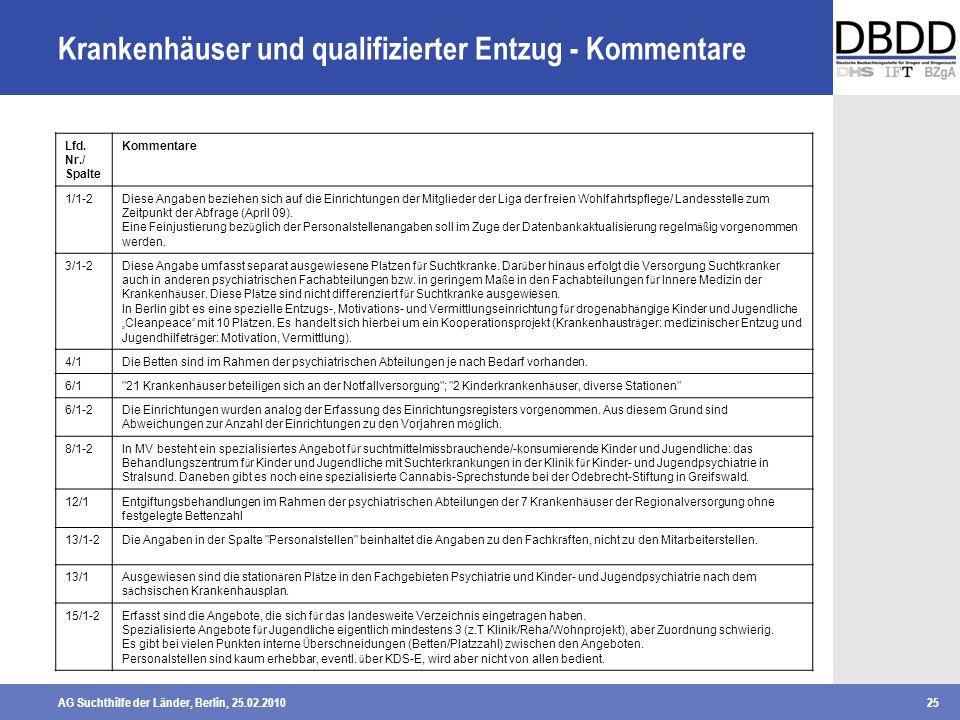 AG Suchthilfe der Länder, Berlin, 25.02.201025 Krankenhäuser und qualifizierter Entzug - Kommentare Lfd. Nr./ Spalte Kommentare 1/1-2Diese Angaben bez