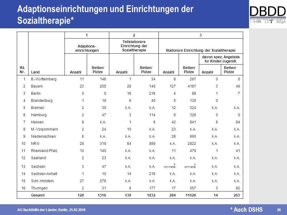 AG Suchthilfe der Länder, Berlin, 25.02.201028 Adaptionseinrichtungen und Einrichtungen der Sozialtherapie* lfd. Nr.Land 123 Adaptions- einrichtungen