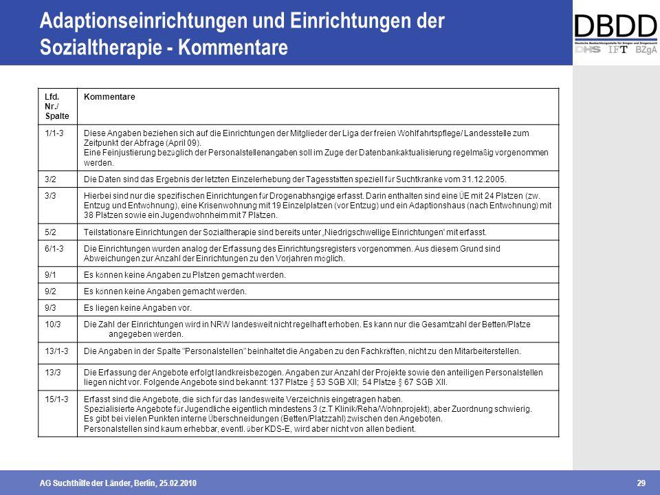 AG Suchthilfe der Länder, Berlin, 25.02.201029 Adaptionseinrichtungen und Einrichtungen der Sozialtherapie - Kommentare Lfd. Nr./ Spalte Kommentare 1/