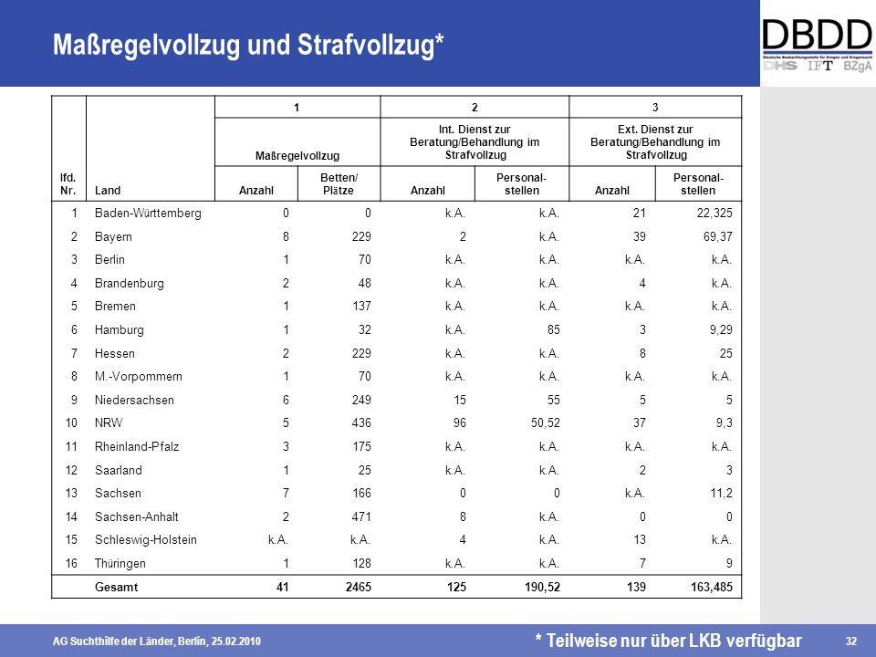 AG Suchthilfe der Länder, Berlin, 25.02.201032 Maßregelvollzug und Strafvollzug* lfd. Nr.Land 123 Ma ß regelvollzug Int. Dienst zur Beratung/Behandlun