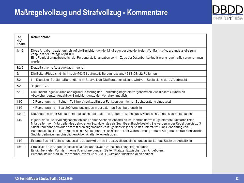AG Suchthilfe der Länder, Berlin, 25.02.201033 Maßregelvollzug und Strafvollzug - Kommentare Lfd. Nr./ Spalte Kommentare 1/1-3Diese Angaben beziehen s