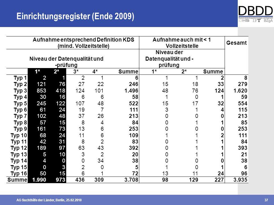 AG Suchthilfe der Länder, Berlin, 25.02.201037 Einrichtungsregister (Ende 2009) Aufnahme entsprechend Definition KDS (mind. Vollzeitstelle) Aufnahme a
